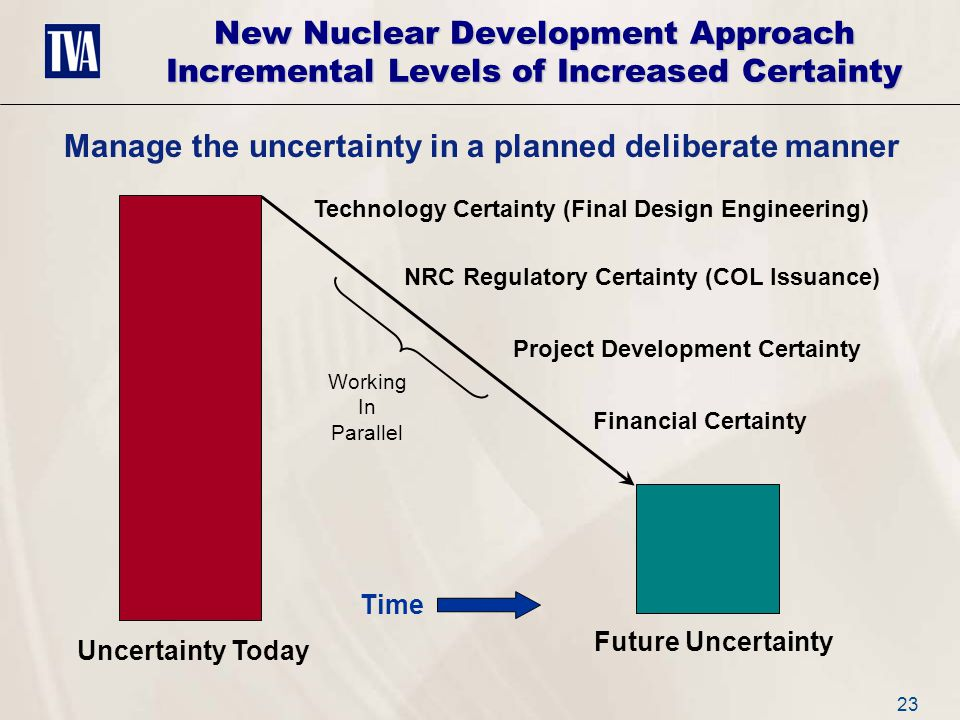23 New Nuclear Development Approach Incremental Levels of Increased Certainty Uncertainty Today Future Uncertainty Technology Certainty (Final Design Engineering) NRC Regulatory Certainty (COL Issuance) Time Manage the uncertainty in a planned deliberate manner Project Development Certainty Financial Certainty Working In Parallel