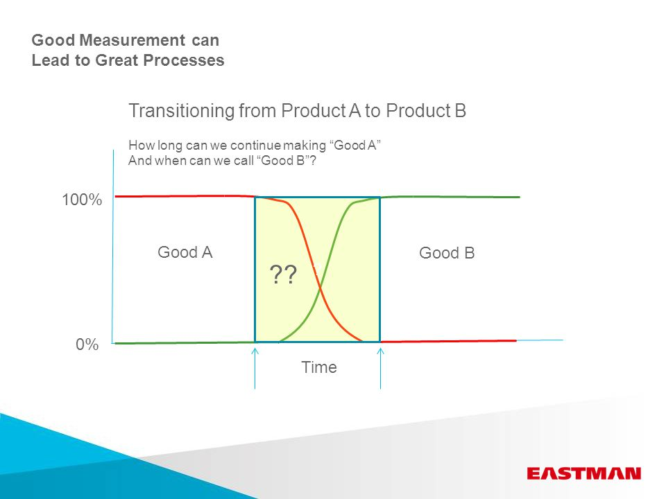 Transitioning from Product A to Product B How long can we continue making Good A And when can we call Good B .