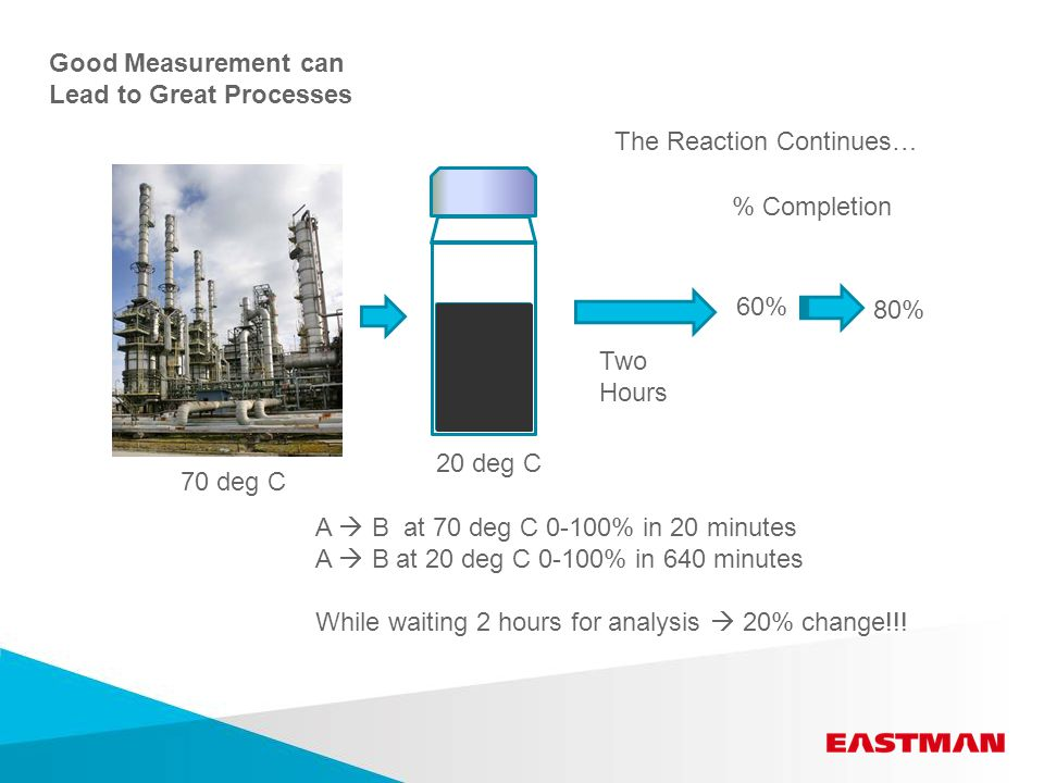 Good Measurement can Lead to Great Processes A  B at 70 deg C 0-100% in 20 minutes A  B at 20 deg C 0-100% in 640 minutes While waiting 2 hours for analysis  20% change!!.