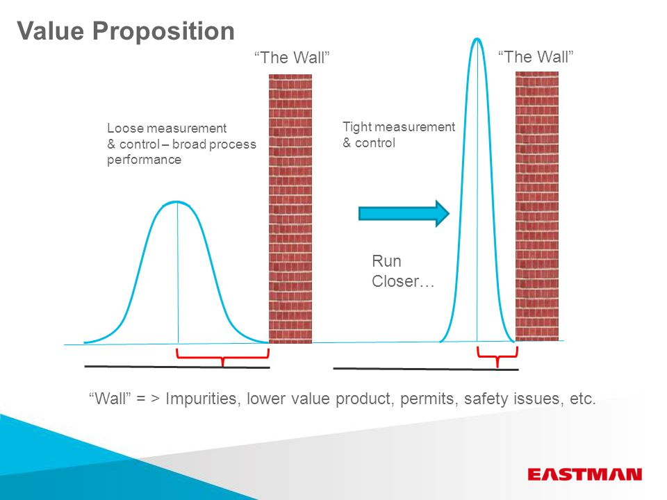 The Wall Loose measurement & control – broad process performance Tight measurement & control Wall = > Impurities, lower value product, permits, safety issues, etc.