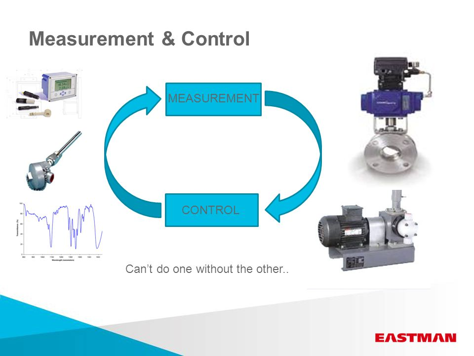 Measurement & Control MEASUREMENT CONTROL Can't do one without the other..