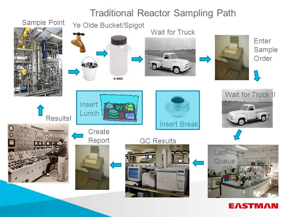Traditional Reactor Sampling Path Insert Break Lab Queue Enter Sample Order Ye Olde Bucket/Spigot Wait for Truck Wait for Truck II GC Results Sample Point Create Report Results.