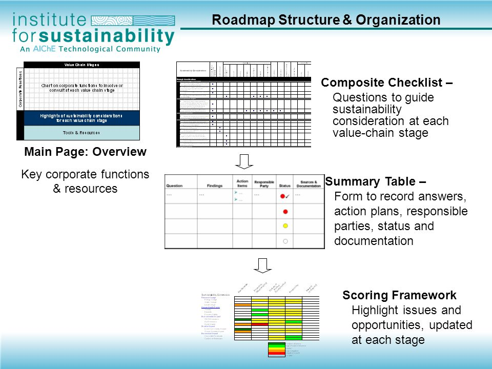 Potential for Improvement SD Roadmap Summary Table 192 Key Sustainability Questions Where to ask them during process and product development Who should be included in the answers?