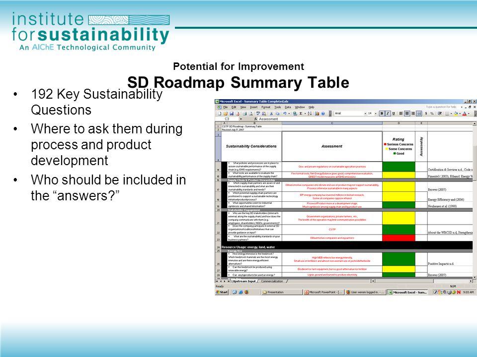 SD Considerations Resource Use Environmental Impact Health & Safety Societal Impact Economic Impact Environmental Social Econ.