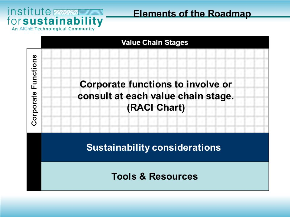 Value Chain Stages Corporate Functions Corporate functions to involve or consult at each value chain stage Sustainability considerations Tools & Resources Engaging Key Corporate Functions Value Chain Axis Business Strategy Development Upstream Input R&D Idea Generation Concept Scoping Definition Development Scale up Commercialization Production Distribution Industrial Consumer Use Customer Use End of life Facility Molecule
