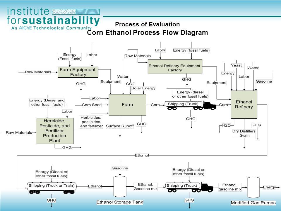 Process of Evaluation Corn Ethanol Energy Balance