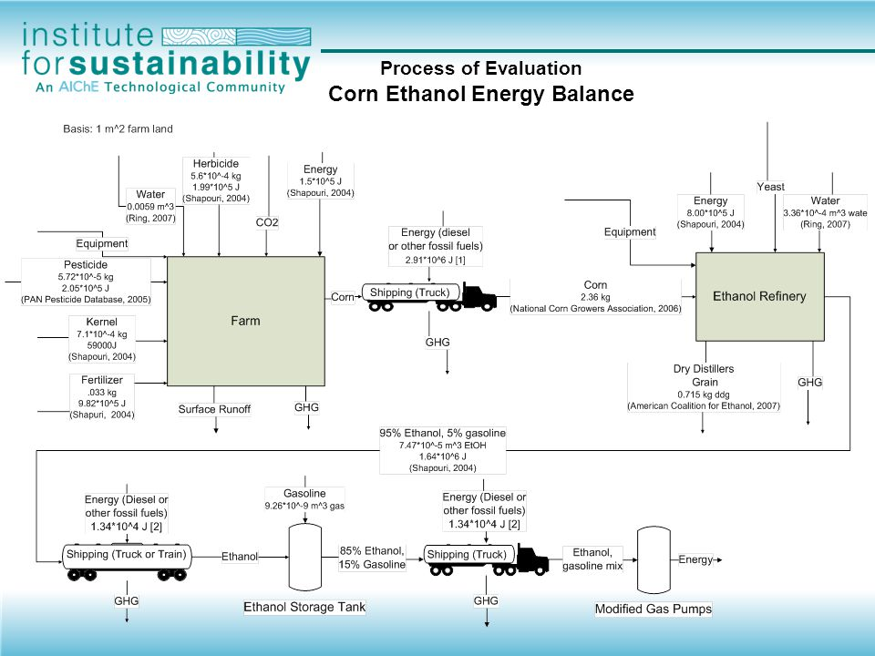 Process of Evaluation Corn Ethanol Facts about corn ethanol –Cost Corn –$4.00 per bushel Corn ethanol –$1.20 - $1.50 per gallon –Production US production goals –15 billion gallons by 2017 Current production –4.8 billion gallons of ethanol in general »Demand calculated to be 5.4 billion tons Estimated production capacity –6.183 billion gallons of ethanol in general from 113 refineries in 20 states