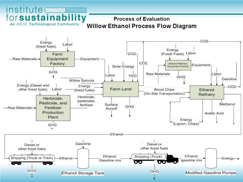 Process of Evaluation Willow Ethanol (Energy Balance)