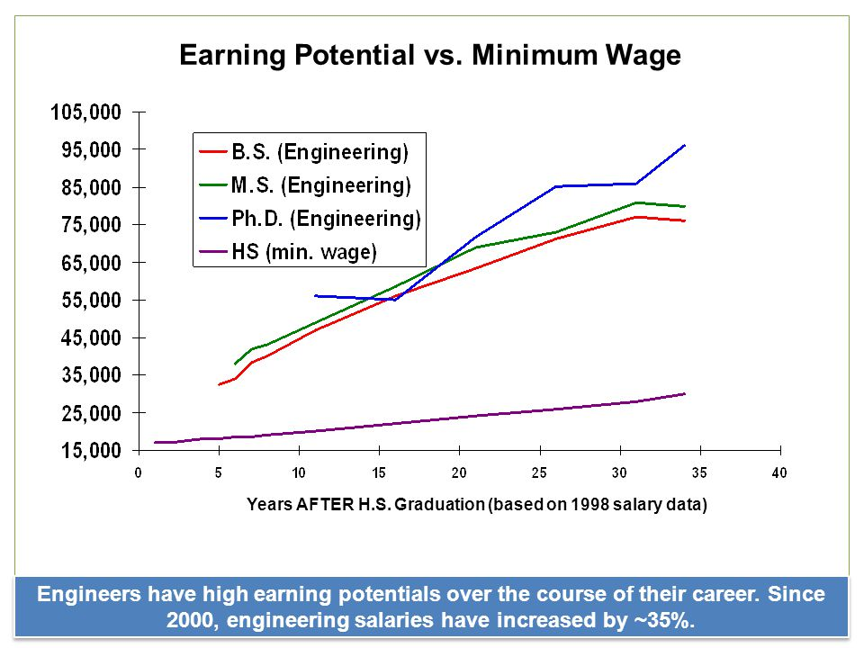 Earning Potential vs. Minimum Wage Engineers have high earning potentials over the course of their career. Since 2000, engineering salaries have incre
