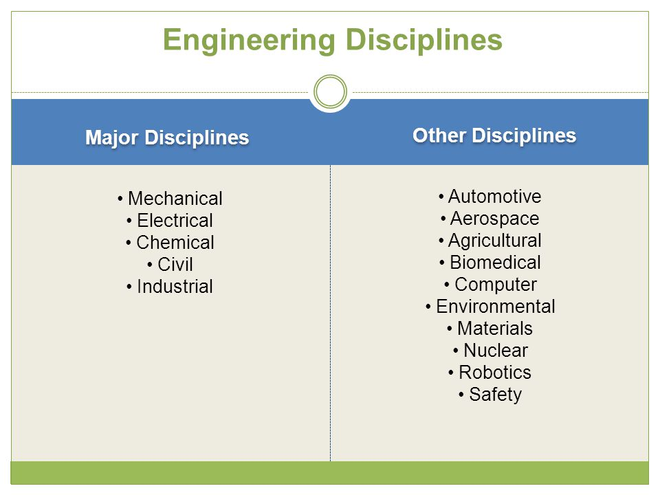 Engineering Disciplines Major Disciplines Other Disciplines Mechanical Electrical Chemical Civil Industrial Automotive Aerospace Agricultural Biomedic