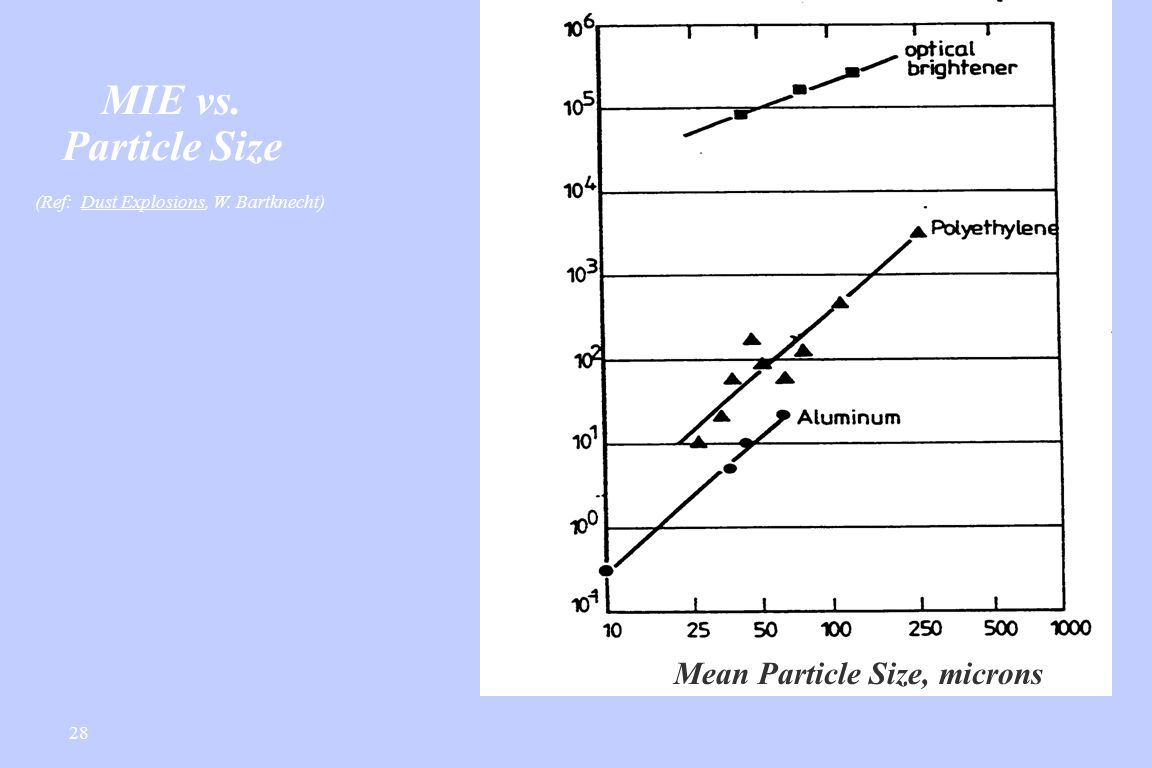 MIE vs.Particle Size (Ref: Dust Explosions, W.