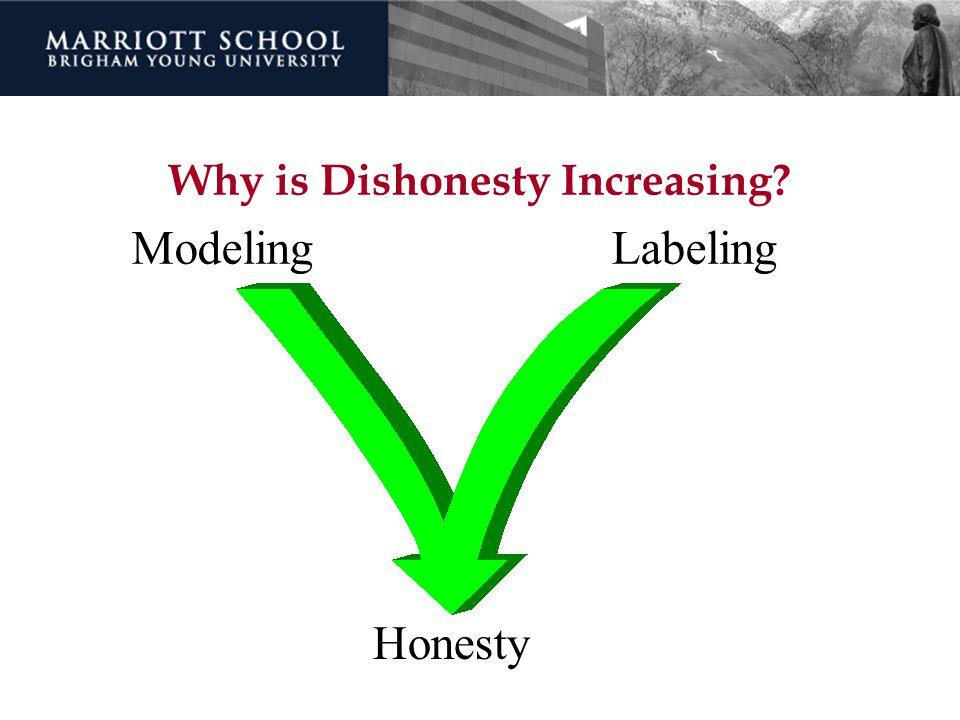 Why is Dishonesty Increasing? ModelingLabeling Honesty
