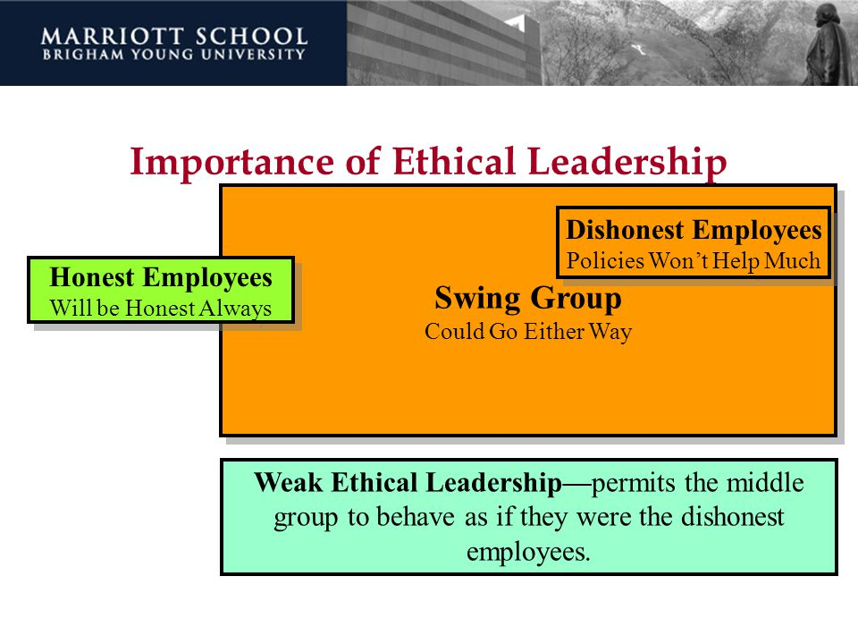 Importance of Ethical Leadership Swing Group Could Go Either Way Swing Group Could Go Either Way Dishonest Employees Policies Won't Help Much Dishones