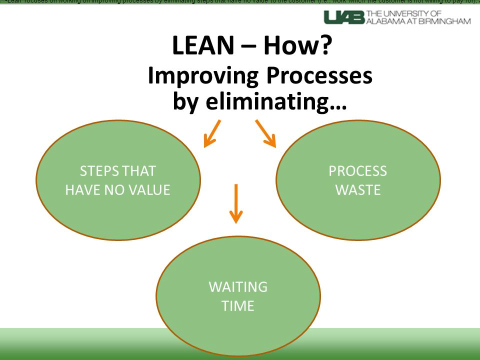 LEAN – How? STEPS THAT HAVE NO VALUE WAITING TIME PROCESS WASTE Improving Processes by eliminating… Lean focuses on working on improving processes by
