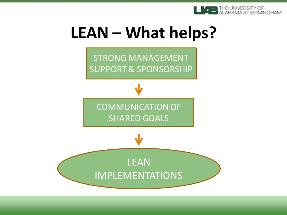 LEAN – What helps? LEAN IMPLEMENTATIONS STRONG MANAGEMENT SUPPORT & SPONSORSHIP COMMUNICATION OF SHARED GOALS