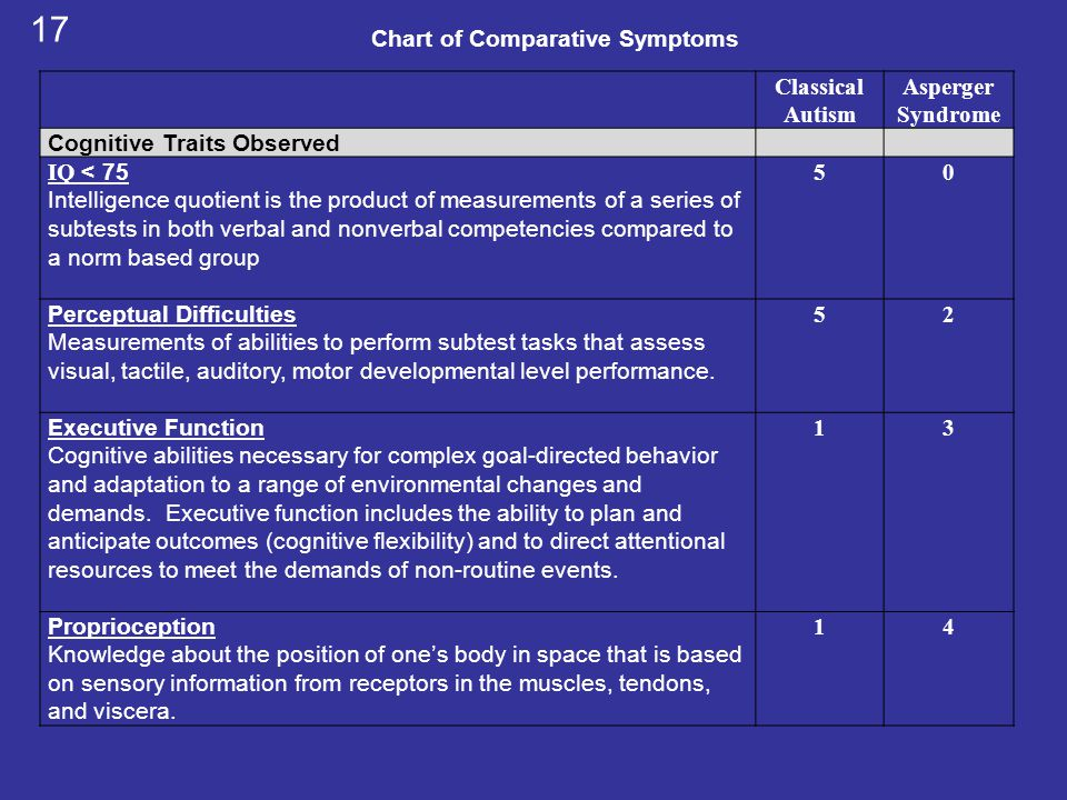 Classical Autism Asperger Syndrome Cognitive Traits Observed IQ < 75 Intelligence quotient is the product of measurements of a series of subtests in b