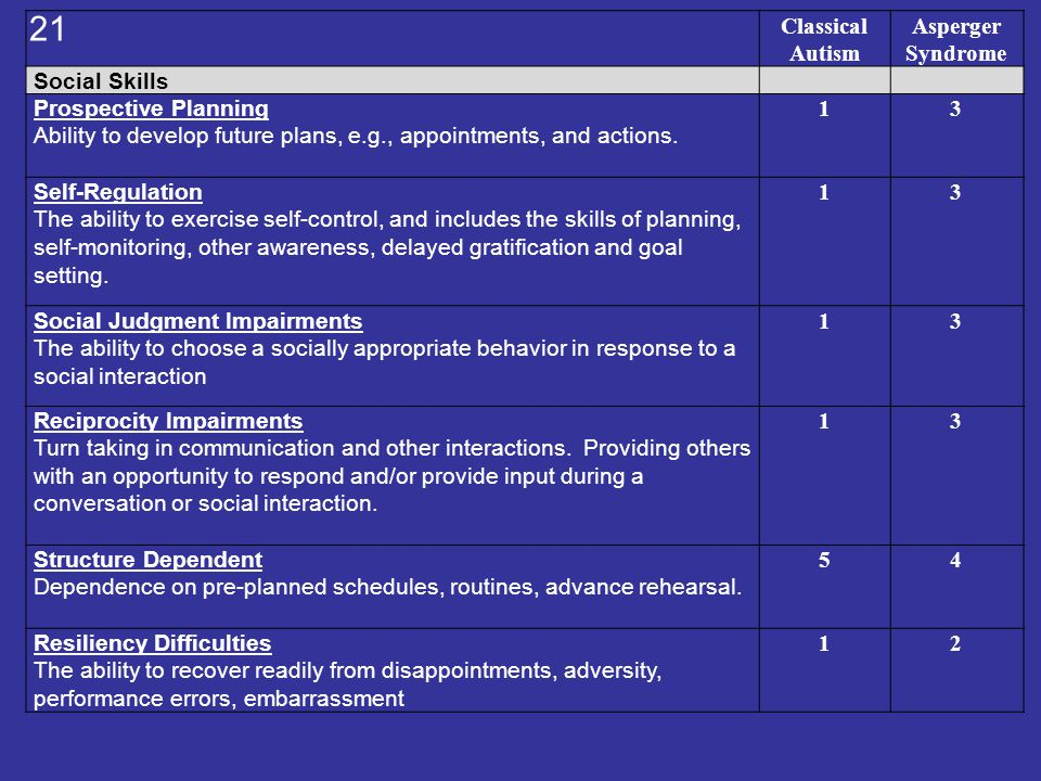 Classical Autism Asperger Syndrome Social Skills Prospective Planning Ability to develop future plans, e.g., appointments, and actions. 13 Self-Regula