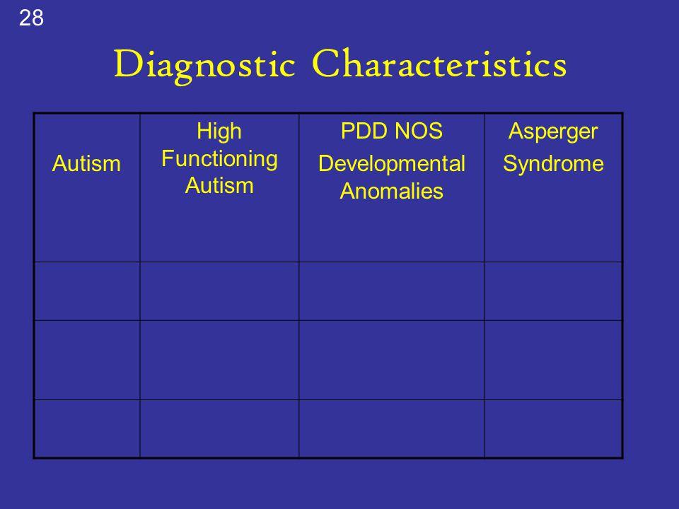 Diagnostic Characteristics Autism High Functioning Autism PDD NOS Developmental Anomalies Asperger Syndrome 28