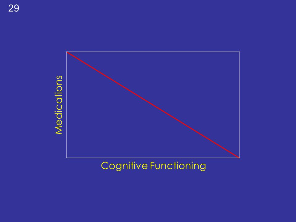 Cognitive Functioning Medications 29