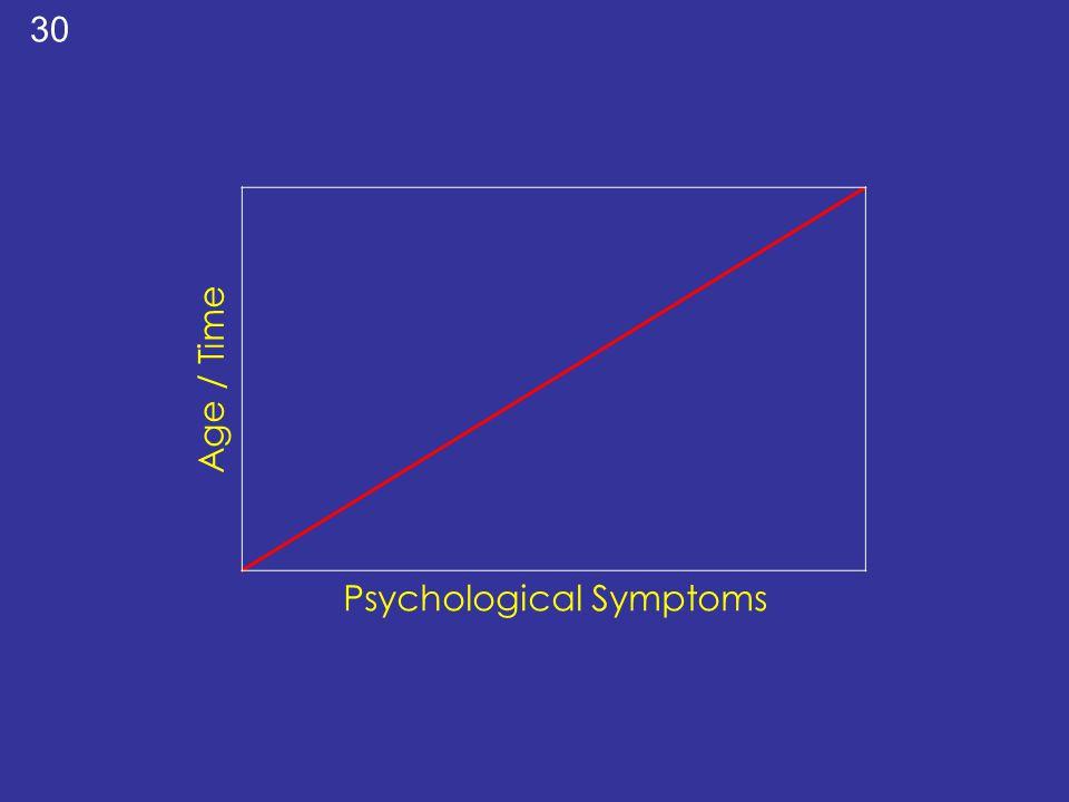 Psychological Symptoms Age / Time 30