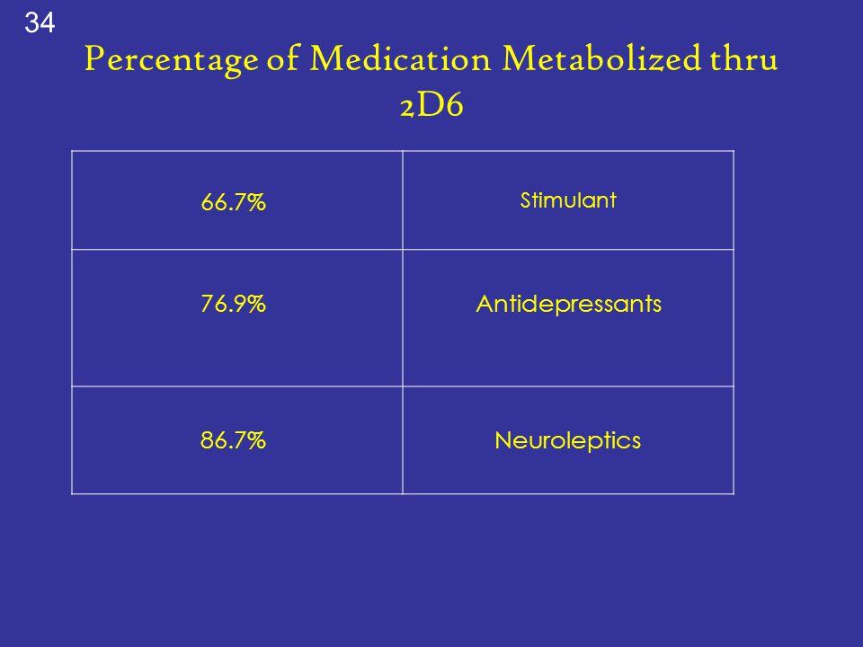 Percentage of Medication Metabolized thru 2D6 66.7% Stimulant 76.9%Antidepressants 86.7%Neuroleptics 34