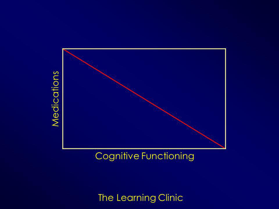 The Learning Clinic Cognitive Functioning Medications
