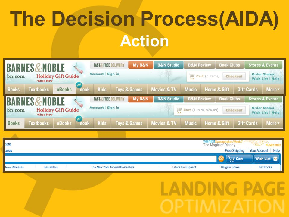 The Decision Process(AIDA) Action