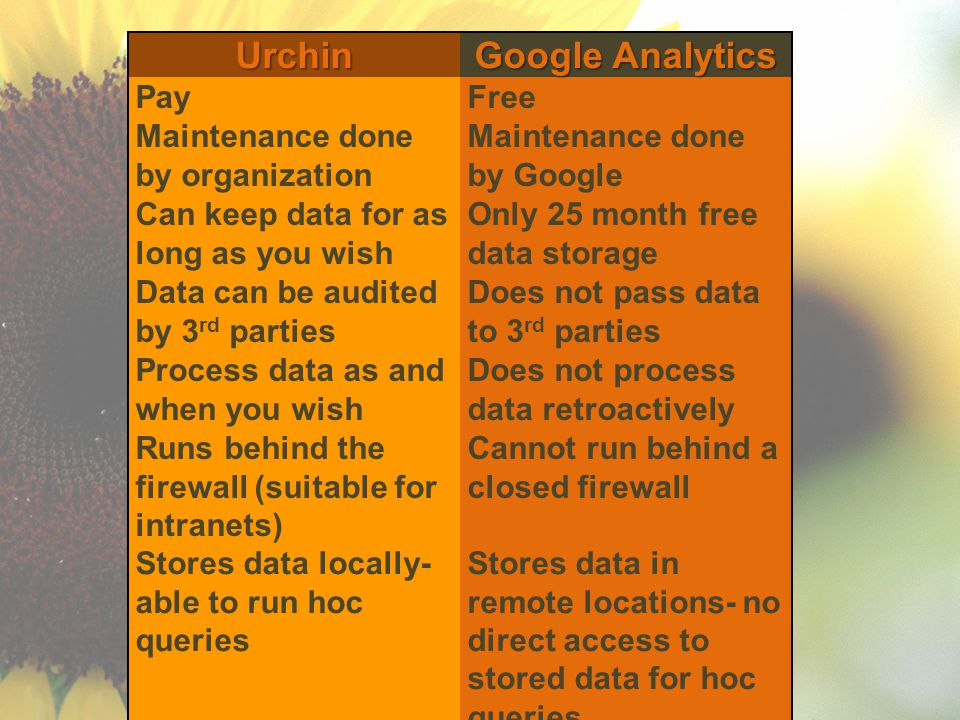 Urchin Google Analytics PayFree Maintenance done by organization Maintenance done by Google Can keep data for as long as you wish Only 25 month free data storage Data can be audited by 3 rd parties Does not pass data to 3 rd parties Process data as and when you wish Does not process data retroactively Runs behind the firewall (suitable for intranets) Cannot run behind a closed firewall Stores data locally- able to run hoc queries Stores data in remote locations- no direct access to stored data for hoc queries