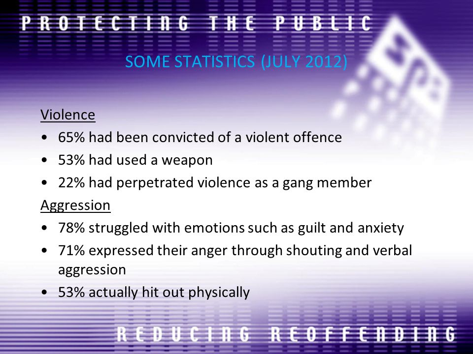 SOME STATISTICS (JULY 2012) Violence 65% had been convicted of a violent offence 53% had used a weapon 22% had perpetrated violence as a gang member Aggression 78% struggled with emotions such as guilt and anxiety 71% expressed their anger through shouting and verbal aggression 53% actually hit out physically