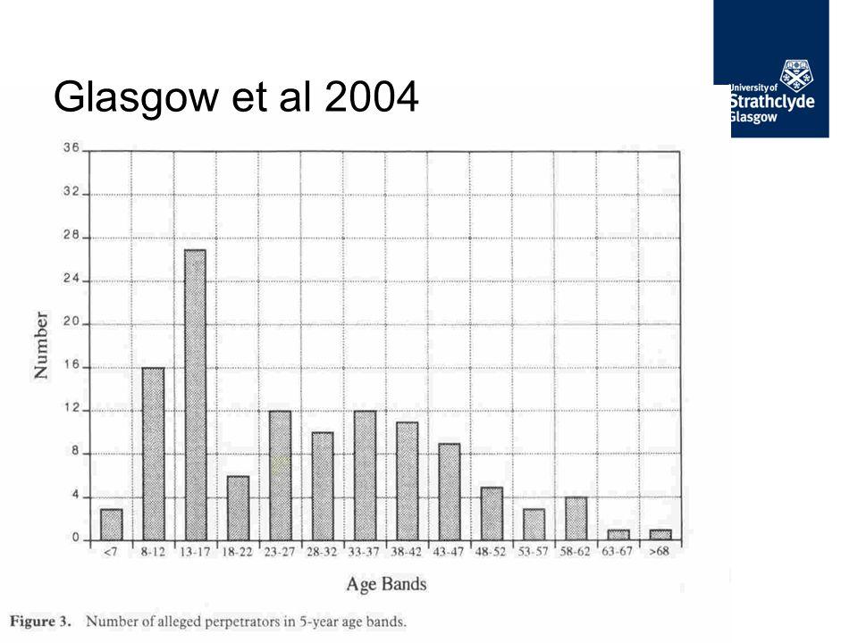 Glasgow et al 2004