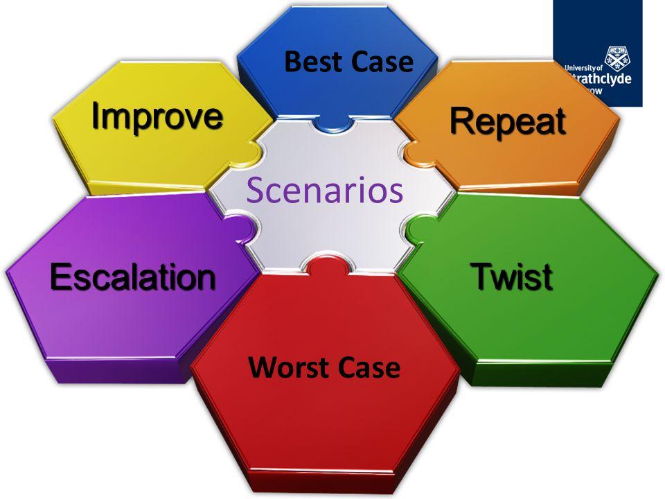 Scenarios Improve Repeat TwistEscalation Worst Case Best Case
