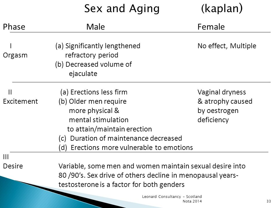 33 Sex and Aging (kaplan ) PhaseMale Female I (a) Significantly lengthened No effect, Multiple Orgasm refractory period (b) Decreased volume of ejaculate II (a) Erections less firmVaginal dryness Excitement(b) Older men require & atrophy caused more physical & by oestrogen mental stimulationdeficiency to attain/maintain erection (c) Duration of maintenance decreased (d) Erections more vulnerable to emotions III DesireVariable, some men and women maintain sexual desire into 80 /90's.