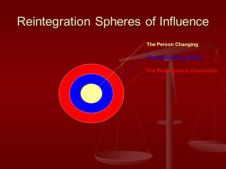 Reintegration Spheres of Influence The Person Changing The Supervising Officer The Reintegration Community