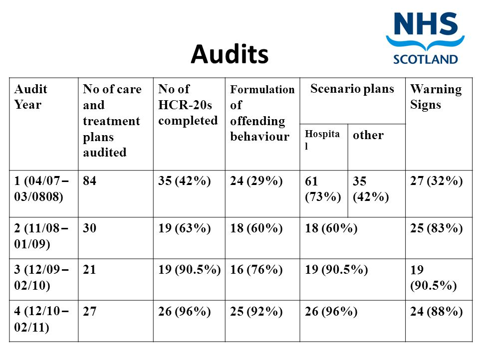 Audit Year No of care and treatment plans audited No of HCR-20s completed Formulation of offending behaviour Scenario plansWarning Signs Hospita l other 1 (04/07 – 03/0808) 8435 (42%)24 (29%)61 (73%) 35 (42%) 27 (32%) 2 (11/08 – 01/09) 3019 (63%)18 (60%) 25 (83%) 3 (12/09 – 02/10) 2119 (90.5%)16 (76%)19 (90.5%) 4 (12/10 – 02/11) 2726 (96%)25 (92%)26 (96%)24 (88%) Audits