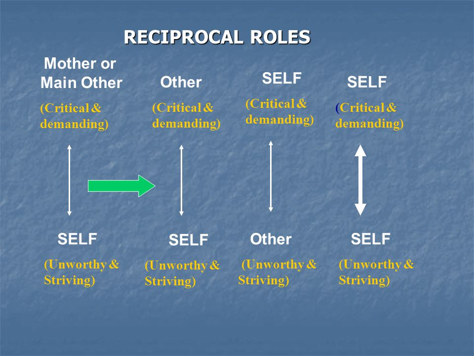 RECIPROCAL ROLES RECIPROCAL ROLES Mother or Main Other (Critical & demanding) SELF (Unworthy & Striving) SELF (Critical & demanding) Other (Unworthy & Striving) SELF (Critical & demanding) SELF (Unworthy & Striving) Other (Critical & demanding) SELF (Unworthy & Striving)