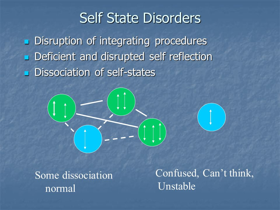 Self State Disorders Disruption of integrating procedures Disruption of integrating procedures Deficient and disrupted self reflection Deficient and disrupted self reflection Dissociation of self-states Dissociation of self-states Confused, Can't think, Unstable Some dissociation normal