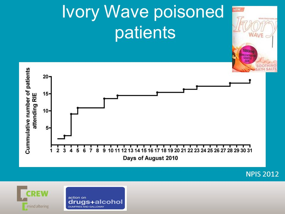 Ivory Wave poisoned patients NPIS 2012