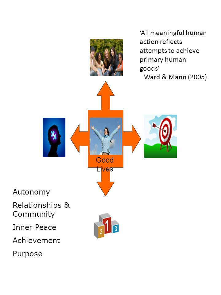 Good Lives 'All meaningful human action reflects attempts to achieve primary human goods' Ward & Mann (2005) Autonomy Relationships & Community Inner