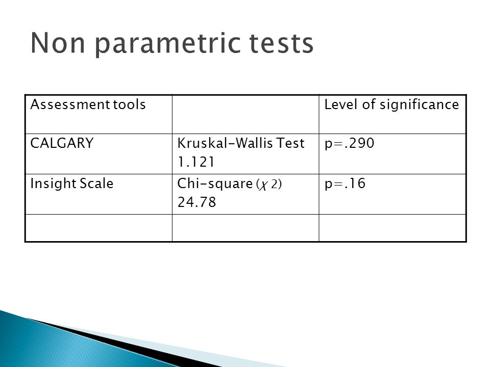 Assessment tools Level of significance CALGARYKruskal-Wallis Test 1.121 p=.290 Insight ScaleChi-square (χ 2) 24.78 p=.16