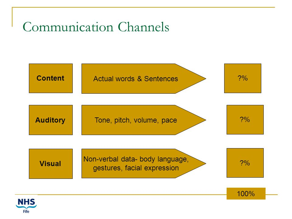 Communication Channels Content Actual words & Sentences ?% Visual Tone, pitch, volume, pace Non-verbal data- body language, gestures, facial expression Auditory ?% 100%