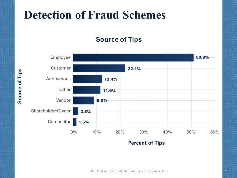 Detection of Fraud Schemes ©2012 Association of Certified Fraud Examiners, Inc.10 Source of Tips