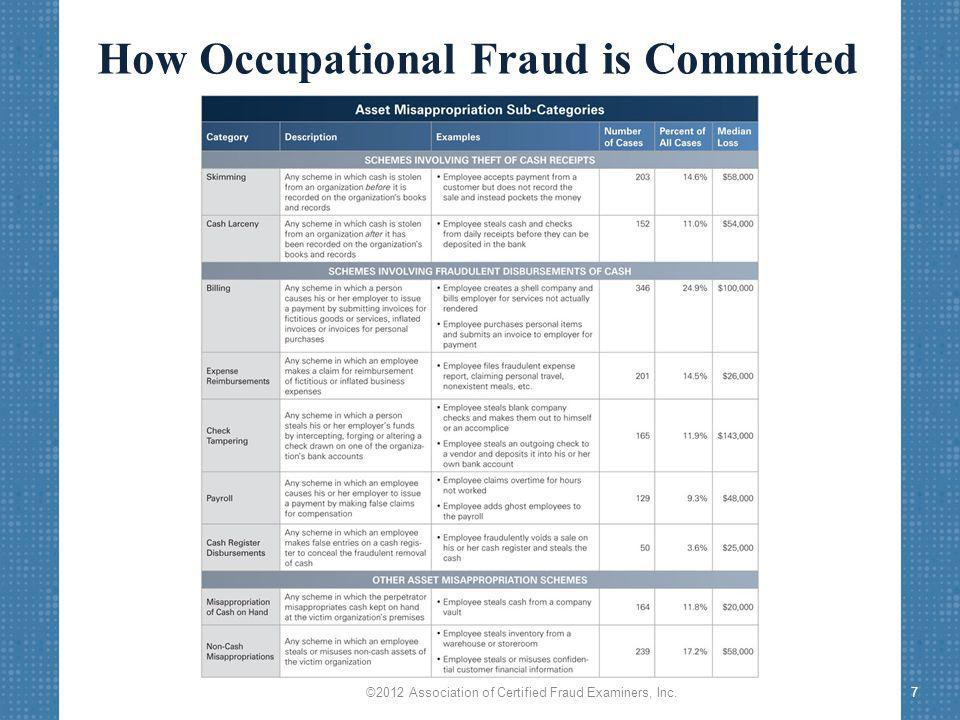 How Occupational Fraud is Committed ©2012 Association of Certified Fraud Examiners, Inc.7