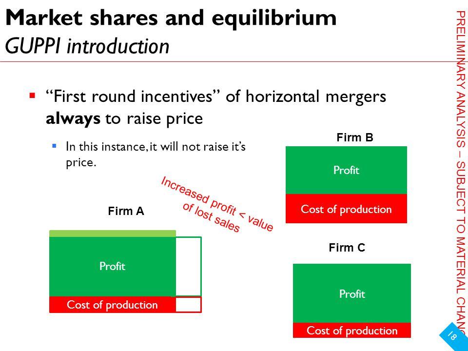 PRELIMINARY ANALYSIS – SUBJECT TO MATERIAL CHANGE Market shares and equilibrium GUPPI introduction  First round incentives of horizontal mergers always to raise price 18 Profit Cost of production Profit Cost of production Firm A Firm C Firm B  In this instance, it will not raise it's price.