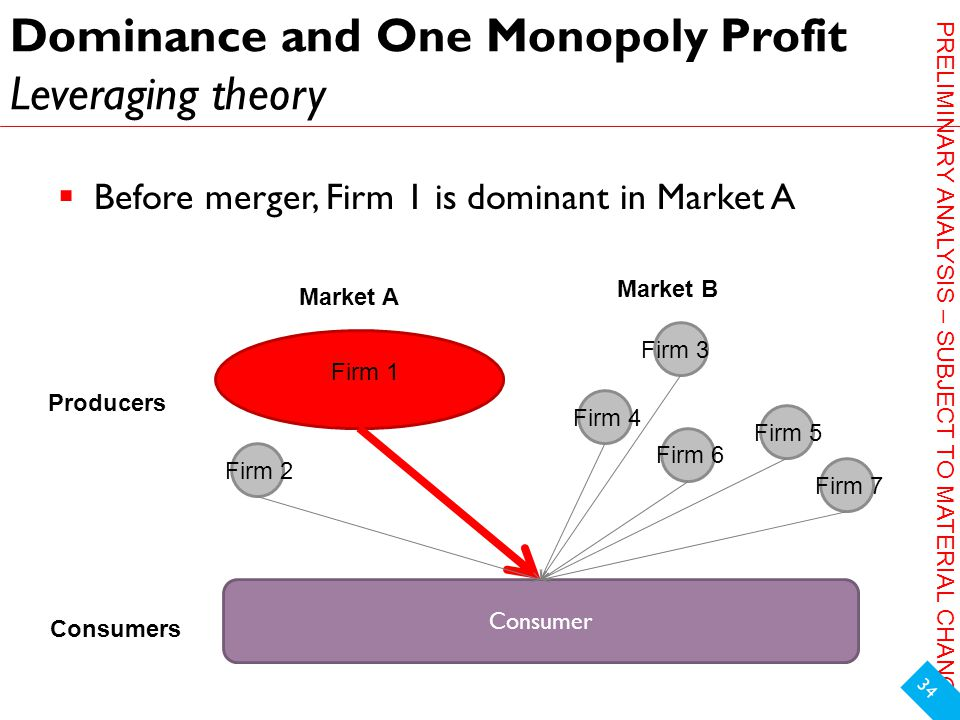 PRELIMINARY ANALYSIS – SUBJECT TO MATERIAL CHANGE Dominance and One Monopoly Profit Leveraging theory  Before merger, Firm 1 is dominant in Market A 34 Market A Market B Producers Consumers Firm 1 Firm 2 Firm 3 Firm 4 Firm 5 Firm 6 Firm 7 Consumer