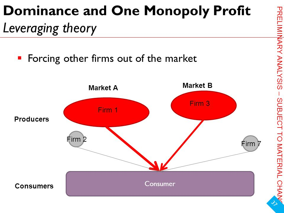 PRELIMINARY ANALYSIS – SUBJECT TO MATERIAL CHANGE Dominance and One Monopoly Profit Leveraging theory  Forcing other firms out of the market 37 Market A Market B Producers Consumers Firm 1 Firm 2 Firm 3 Firm 7 Consumer