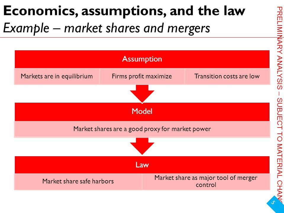 PRELIMINARY ANALYSIS – SUBJECT TO MATERIAL CHANGE Economics, assumptions, and the law Example – market shares and mergers 5 Law Market share safe harbors Market share as major tool of merger control Model Market shares are a good proxy for market power Assumption Markets are in equilibriumFirms profit maximizeTransition costs are low