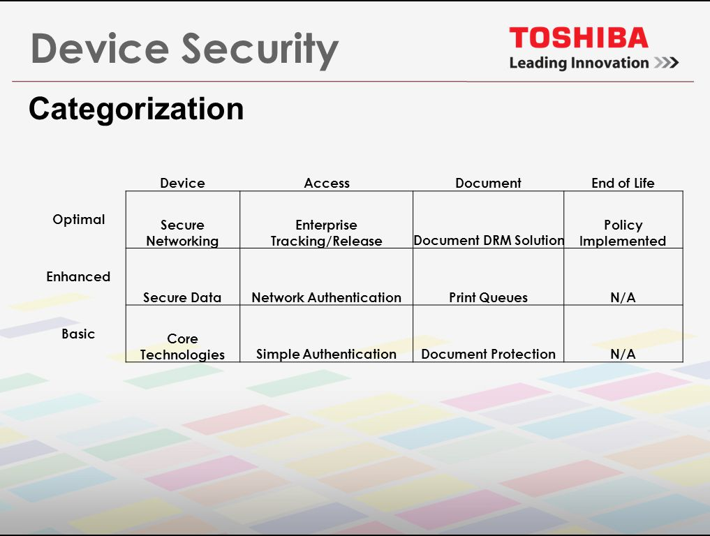 Device Security Categorization DeviceAccessDocumentEnd of Life Optimal Secure Networking Enterprise Tracking/ReleaseDocument DRM Solution Policy Implemented Enhanced Secure DataNetwork AuthenticationPrint QueuesN/A Basic Core TechnologiesSimple AuthenticationDocument ProtectionN/A