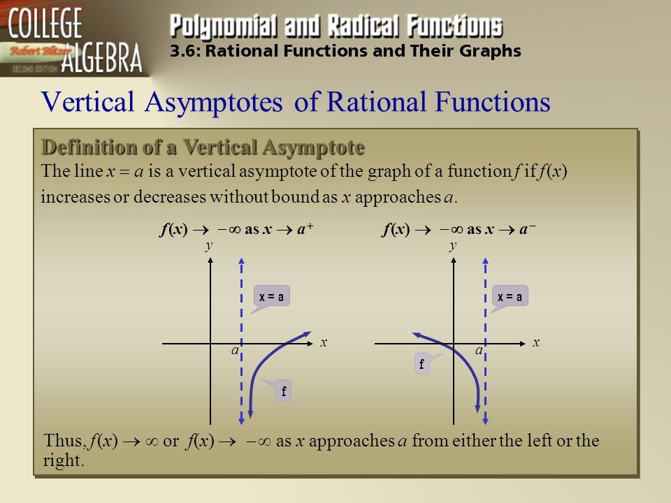 Definition of a Vertical Asymptote The line x  a is a vertical asymptote of the graph of a function f if f (x) increases or decreases without bound a