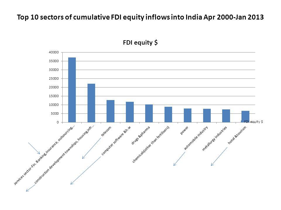 Top 10 sectors of cumulative FDI equity inflows into India Apr 2000-Jan 2013