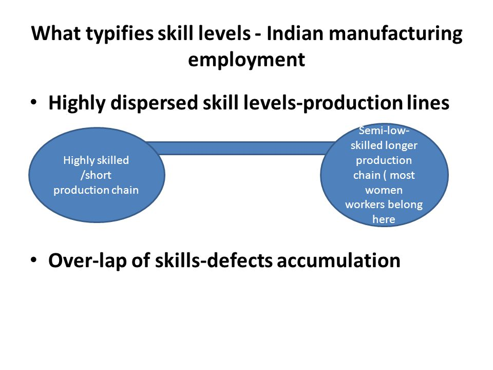 What typifies skill levels - Indian manufacturing employment Highly dispersed skill levels-production lines Over-lap of skills-defects accumulation Highly skilled /short production chain Semi-low- skilled longer production chain ( most women workers belong here